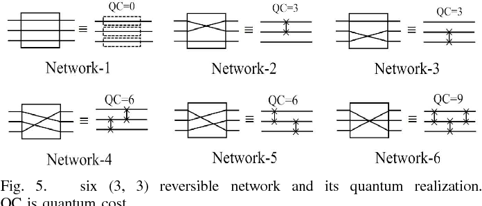 Fig. 5. six (3, 3) reversible network and its quantum realization. QC is quantum cost.