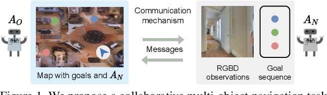 Figure 1 for Interpretation of Emergent Communication in Heterogeneous Collaborative Embodied Agents