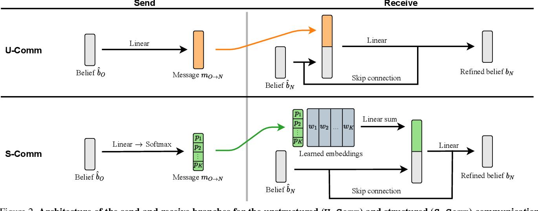 Figure 3 for Interpretation of Emergent Communication in Heterogeneous Collaborative Embodied Agents