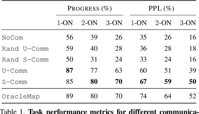 Figure 2 for Interpretation of Emergent Communication in Heterogeneous Collaborative Embodied Agents