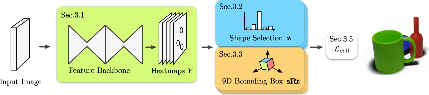 Figure 2 for From Points to Multi-Object 3D Reconstruction