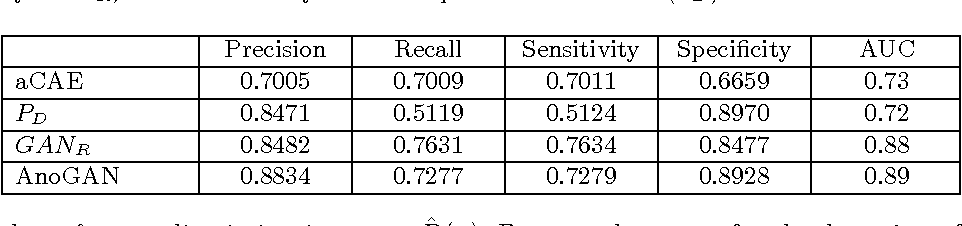 Figure 2 for Unsupervised Anomaly Detection with Generative Adversarial Networks to Guide Marker Discovery