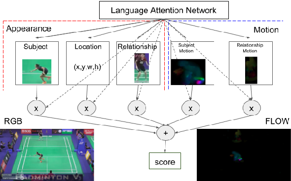 Figure 3 for Referring to Objects in Videos using Spatio-Temporal Identifying Descriptions