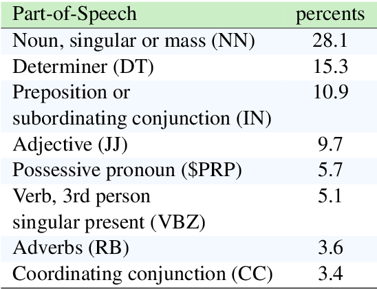 Figure 4 for Referring to Objects in Videos using Spatio-Temporal Identifying Descriptions