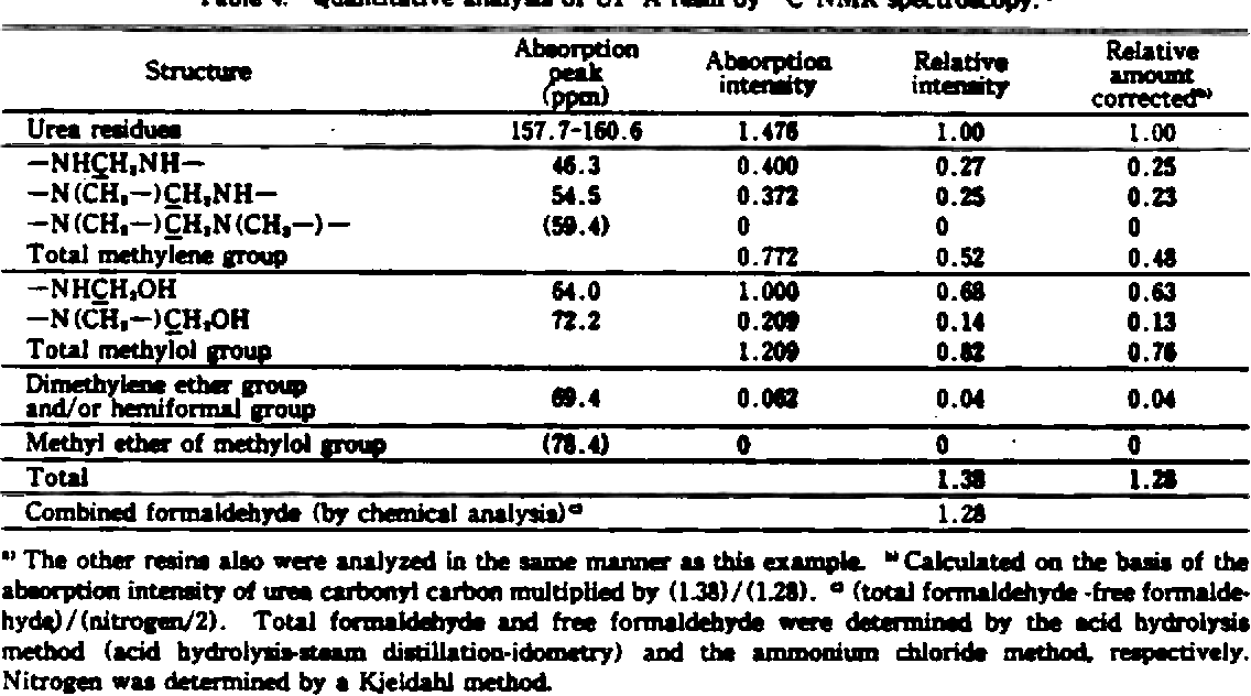 Table 4 from Synthetic conditions and chemical structures of