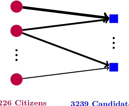 Figure 1 for Discovering Political Topics in Facebook Discussion threads with Graph Contextualization