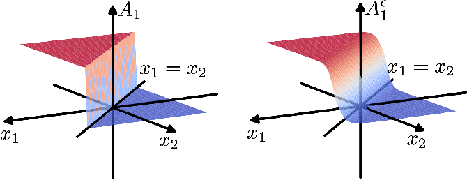 Figure 1 for Differentiable Top-k Operator with Optimal Transport