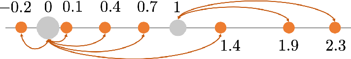 Figure 3 for Differentiable Top-k Operator with Optimal Transport