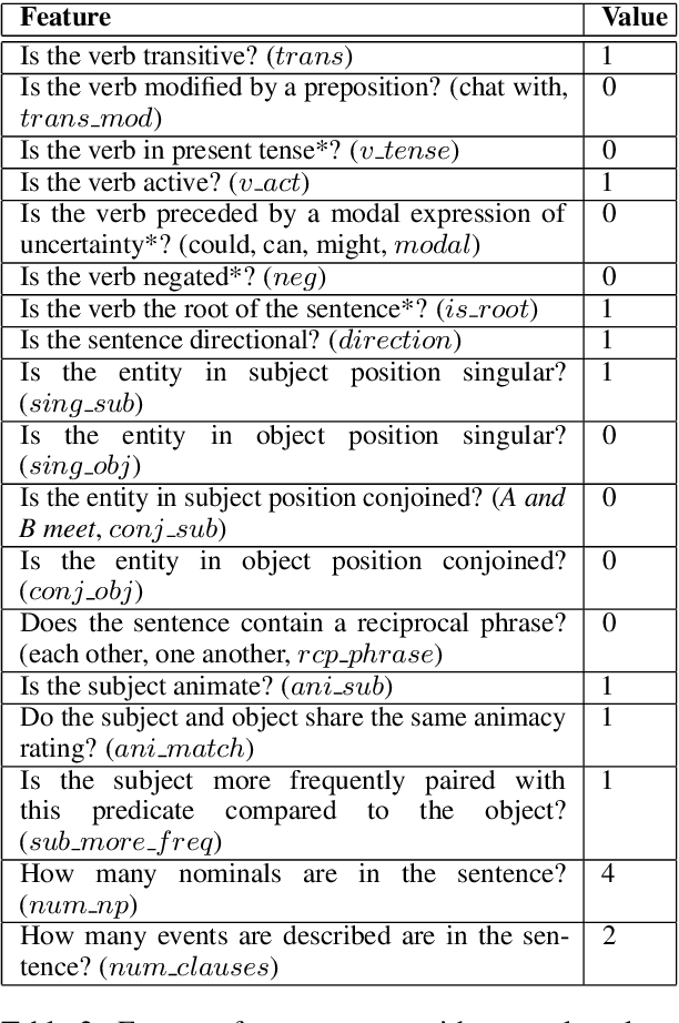Figure 3 for Inferring symmetry in natural language