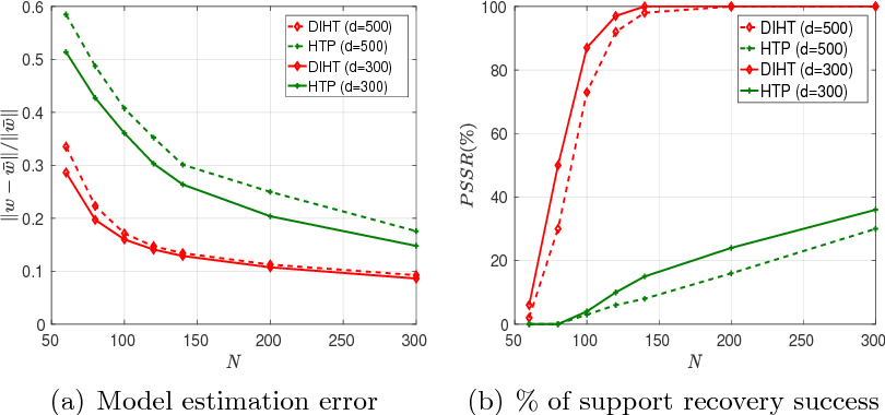 Figure 1 for Dual Iterative Hard Thresholding: From Non-convex Sparse Minimization to Non-smooth Concave Maximization