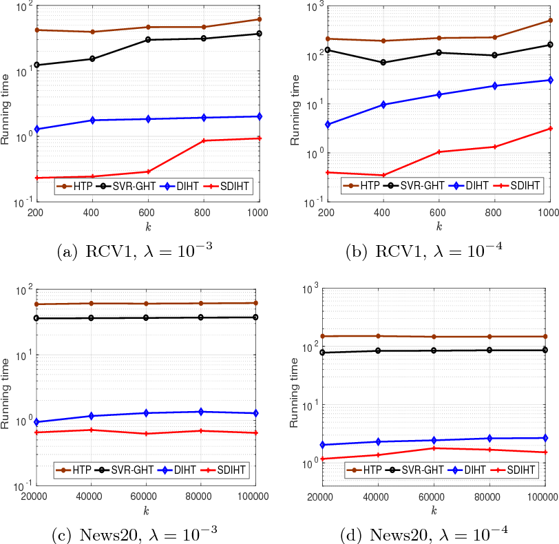 Figure 2 for Dual Iterative Hard Thresholding: From Non-convex Sparse Minimization to Non-smooth Concave Maximization