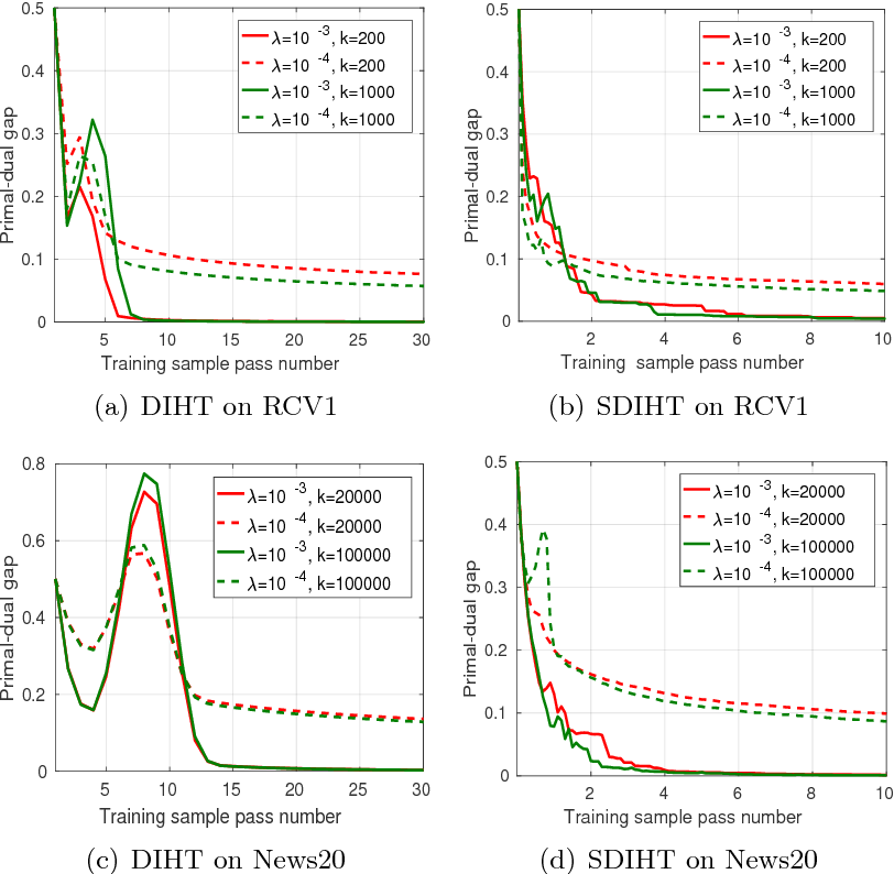 Figure 3 for Dual Iterative Hard Thresholding: From Non-convex Sparse Minimization to Non-smooth Concave Maximization
