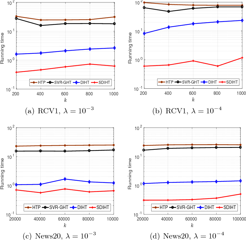 Figure 4 for Dual Iterative Hard Thresholding: From Non-convex Sparse Minimization to Non-smooth Concave Maximization