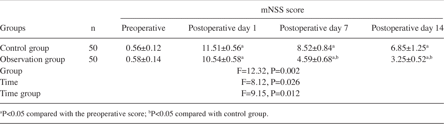 Table I. Neurological deficit score in two groups (mean ± SD).