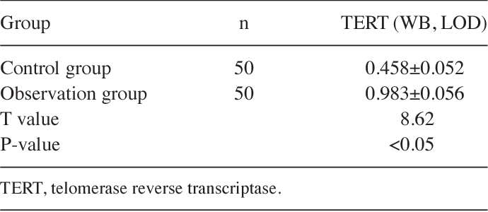 Table III. The gray value of TERT content in brain tissue of the two groups (mean ± SD).