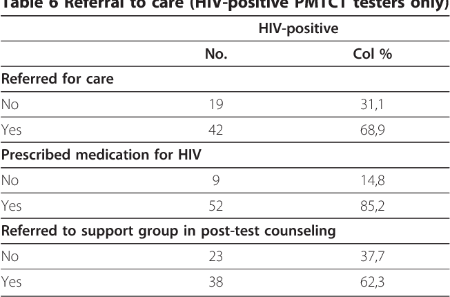 Table 6 Referral to care (HIV-positive PMTCT testers only)