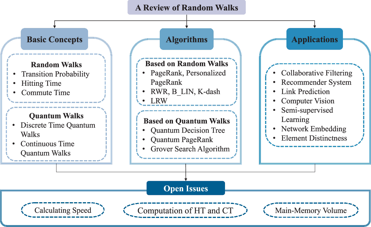 Figure 1 for Random Walks: A Review of Algorithms and Applications
