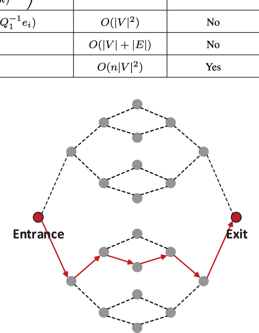 Figure 2 for Random Walks: A Review of Algorithms and Applications