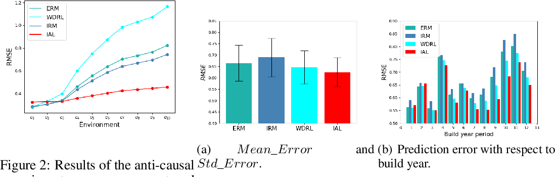 Figure 3 for Invariant Adversarial Learning for Distributional Robustness