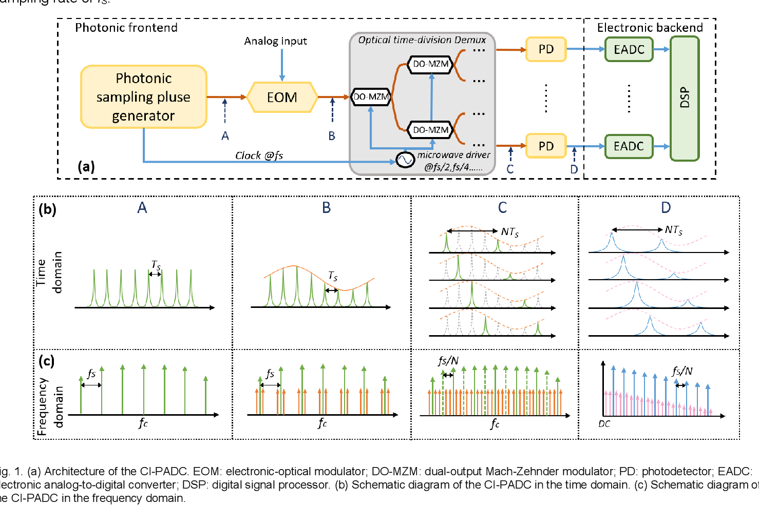 Figure 1 for Characterization of the frequency response of channel-interleaved photonic ADCs based on the optical time-division demultiplexer