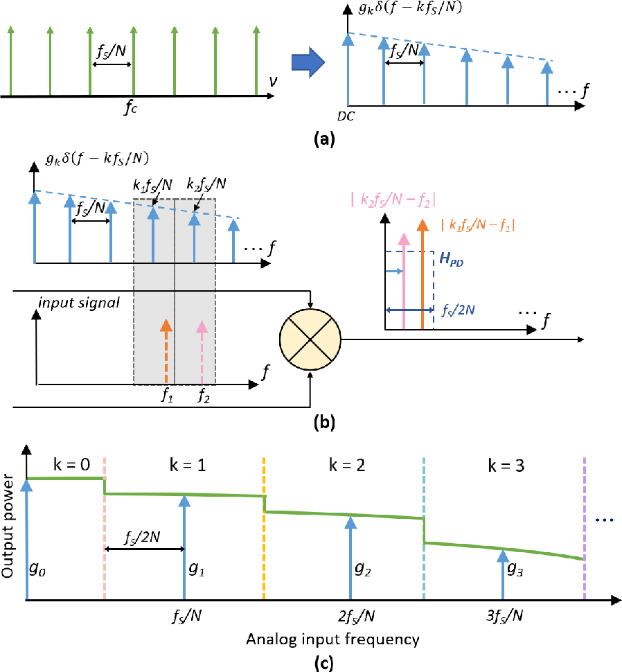 Figure 2 for Characterization of the frequency response of channel-interleaved photonic ADCs based on the optical time-division demultiplexer