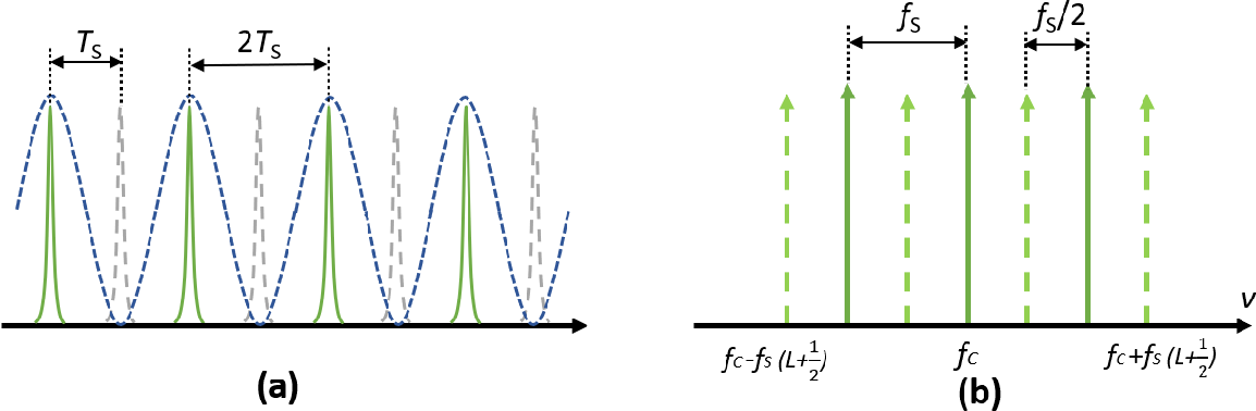 Figure 3 for Characterization of the frequency response of channel-interleaved photonic ADCs based on the optical time-division demultiplexer