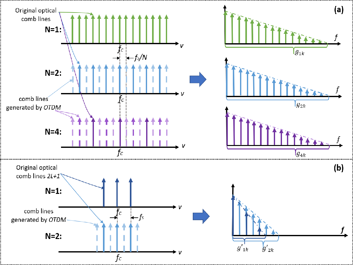 Figure 4 for Characterization of the frequency response of channel-interleaved photonic ADCs based on the optical time-division demultiplexer