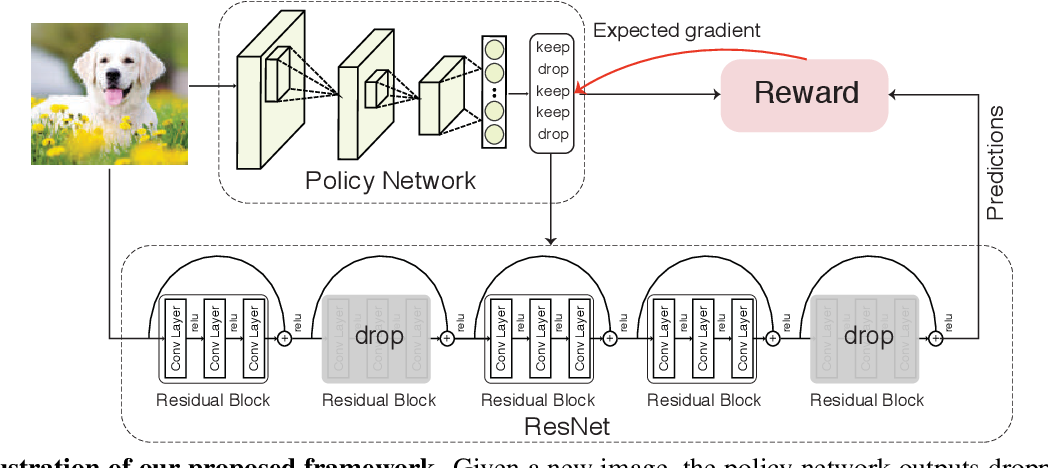 Figure 3 for BlockDrop: Dynamic Inference Paths in Residual Networks