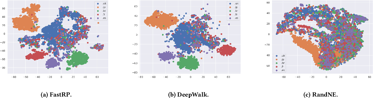 Figure 1 for Fast and Accurate Network Embeddings via Very Sparse Random Projection