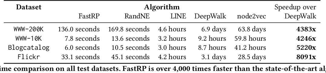 Figure 3 for Fast and Accurate Network Embeddings via Very Sparse Random Projection