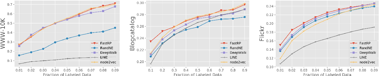 Figure 4 for Fast and Accurate Network Embeddings via Very Sparse Random Projection