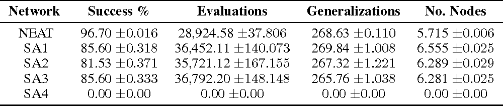 Figure 3 for Combinatorially Generated Piecewise Activation Functions