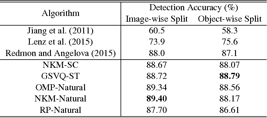 Figure 4 for Dictionary Learning for Robotic Grasp Recognition and Detection