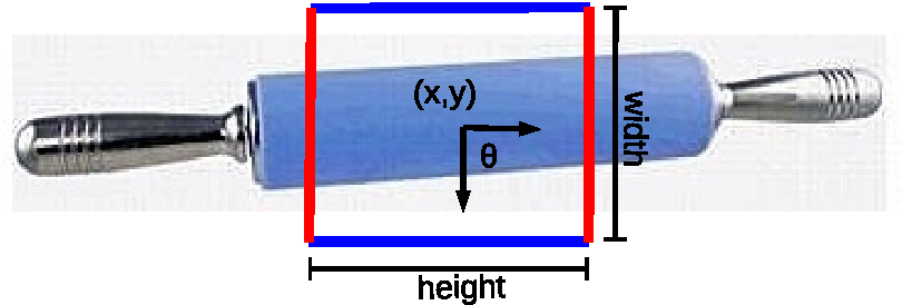 Figure 1 for Dictionary Learning for Robotic Grasp Recognition and Detection