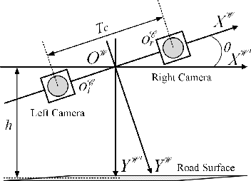 Figure 1 for A Robust Roll Angle Estimation Algorithm Based on Gradient Descent