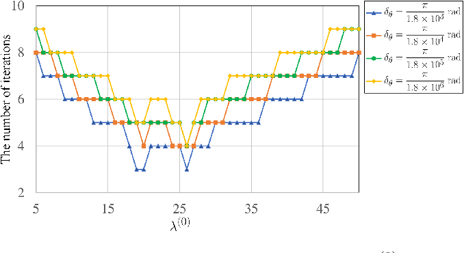 Figure 4 for A Robust Roll Angle Estimation Algorithm Based on Gradient Descent