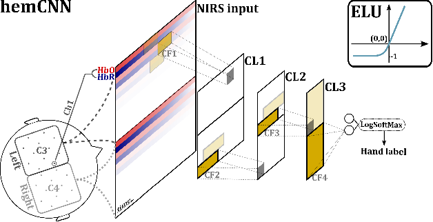 Figure 2 for HemCNN: Deep Learning enables decoding of fNIRS cortical signals in hand grip motor tasks