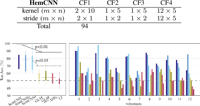 Figure 3 for HemCNN: Deep Learning enables decoding of fNIRS cortical signals in hand grip motor tasks