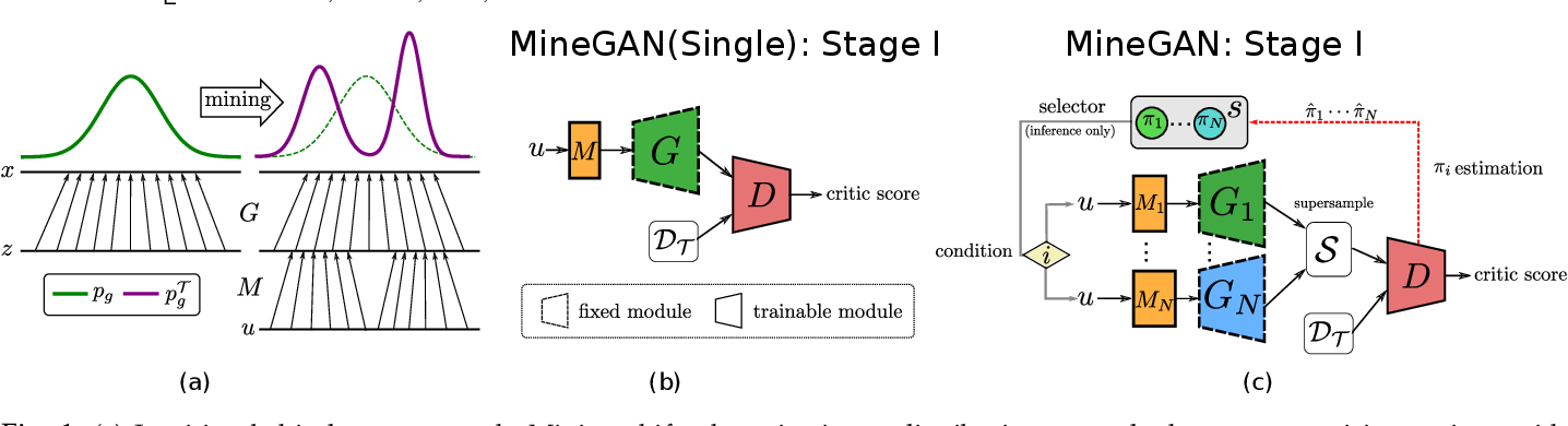 Figure 1 for MineGAN++: Mining Generative Models for Efficient Knowledge Transfer to Limited Data Domains