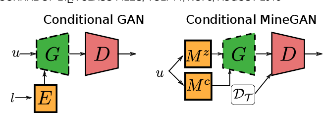 Figure 3 for MineGAN++: Mining Generative Models for Efficient Knowledge Transfer to Limited Data Domains