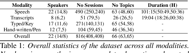 Figure 2 for A Longitudinal Multi-modal Dataset for Dementia Monitoring and Diagnosis