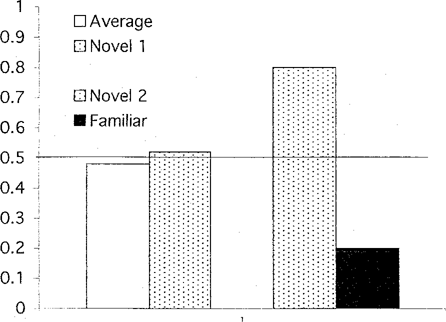 Figure 3 from Recognition of individual faces and average