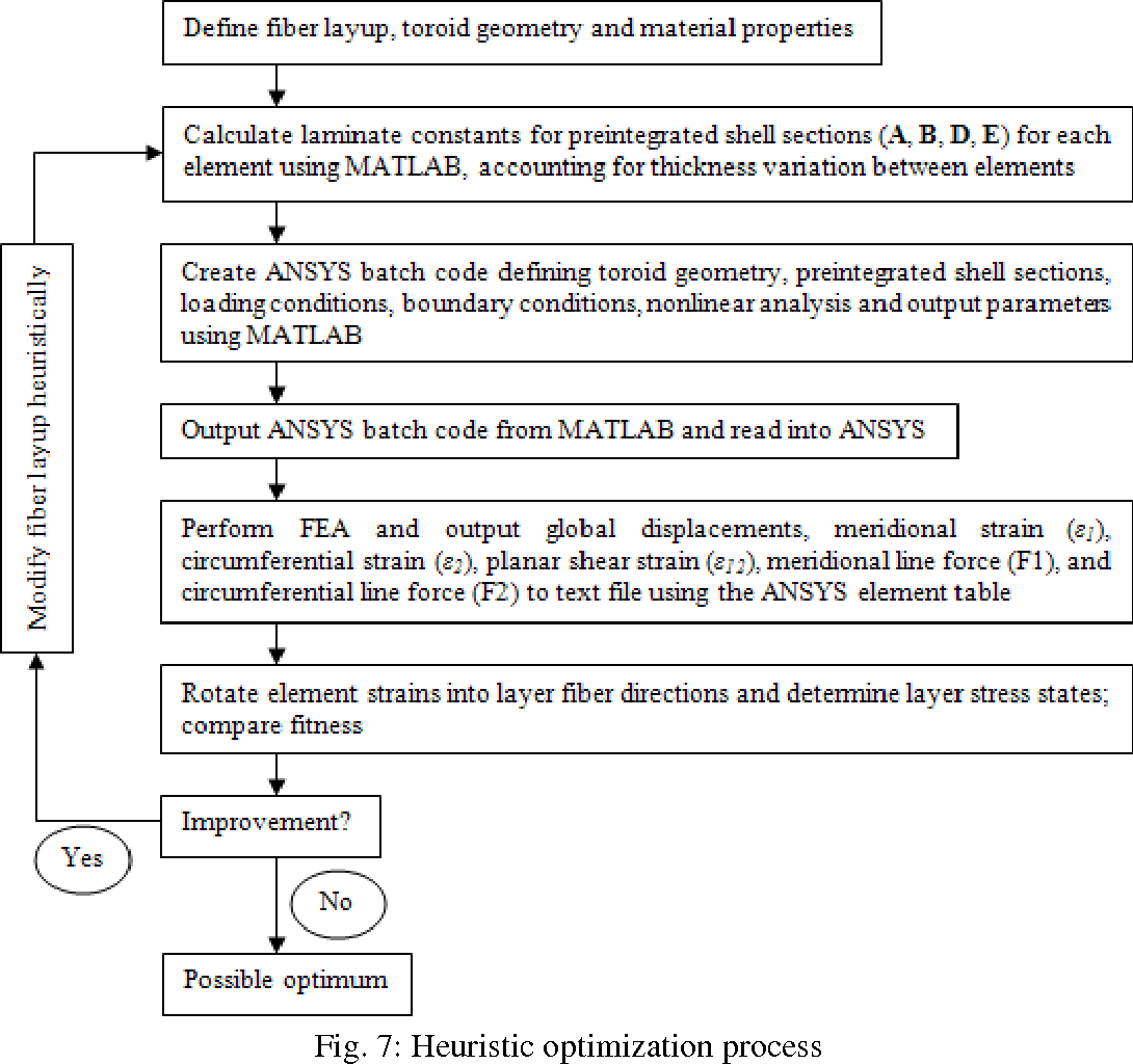 PDF] Finite Element Study on the Optimization of an