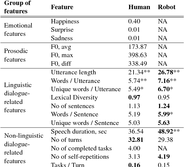 Figure 2 for Sympathy Begins with a Smile, Intelligence Begins with a Word: Use of Multimodal Features in Spoken Human-Robot Interaction