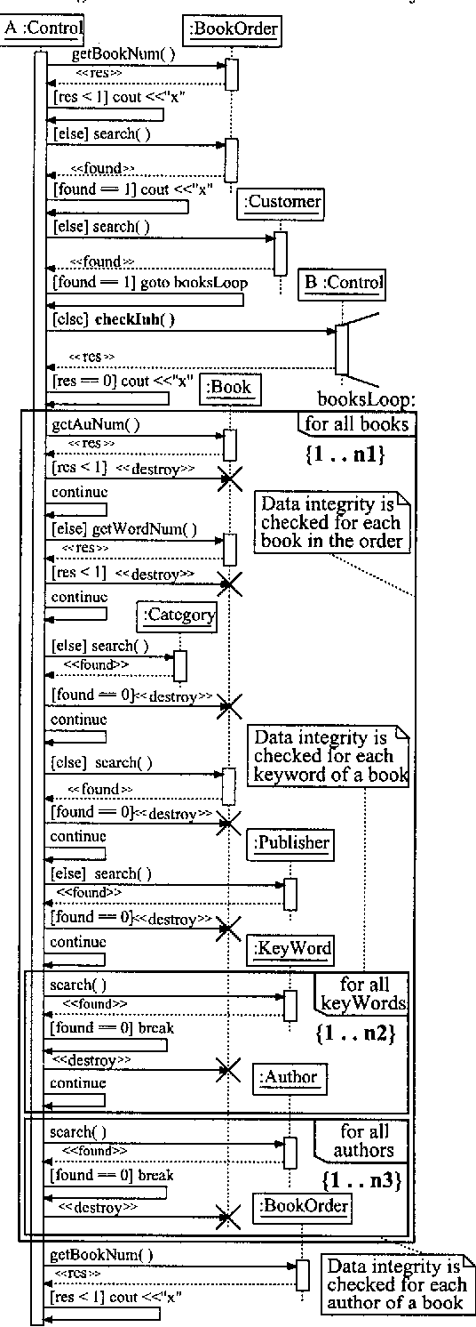 A performance analysis approach based on the uml class diagram figure 4 ccuart Images