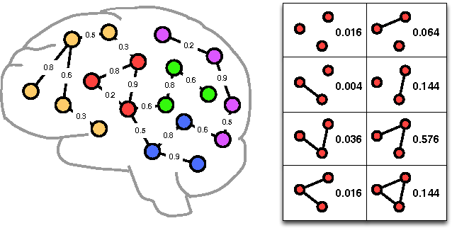 Figure 3 for A review of heterogeneous data mining for brain disorders