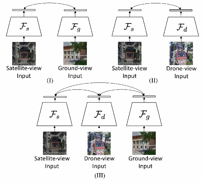 Figure 4 for University-1652: A Multi-view Multi-source Benchmark for Drone-based Geo-localization