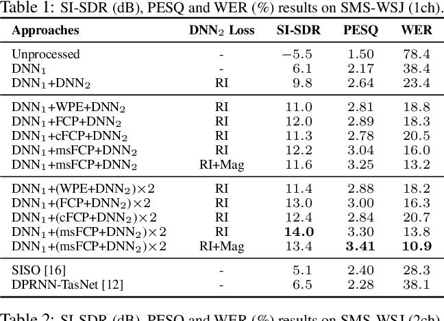 Figure 2 for Convolutive Prediction for Reverberant Speech Separation