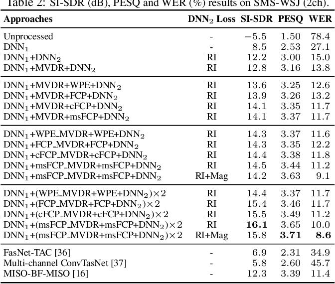 Figure 3 for Convolutive Prediction for Reverberant Speech Separation