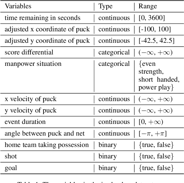 Figure 2 for NTS-NOTEARS: Learning Nonparametric Temporal DAGs With Time-Series Data and Prior Knowledge